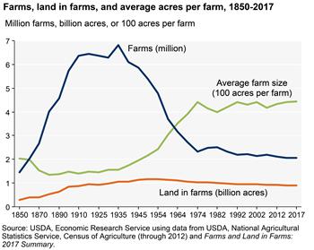 farms_fig01_9_2018_350px